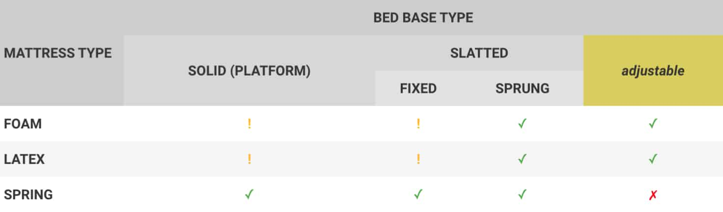 Possible Bed Base Type and Mattress Type Combinations