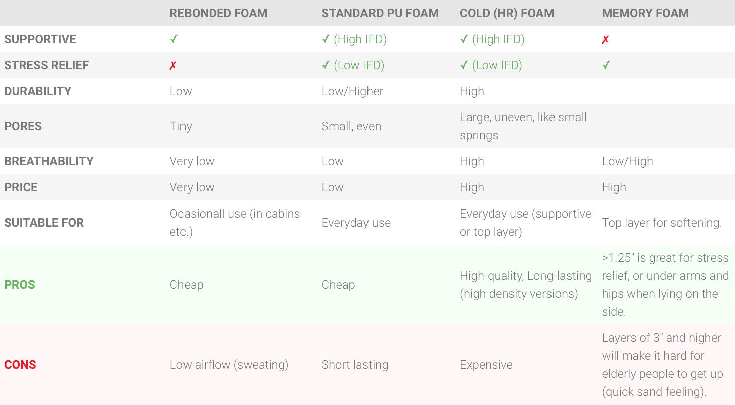 Types of Foam