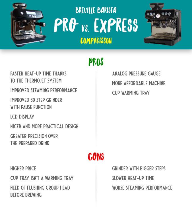 Breville Barista Pro vs Express Comparisson