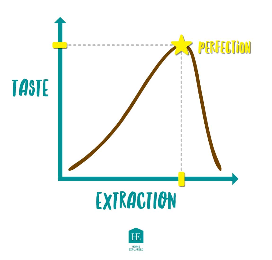 Perfect Espresso Extraction Chart   HomeExplained.com