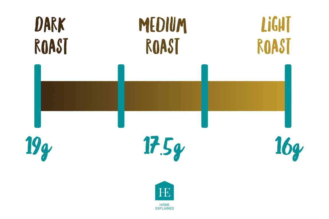 Relation of Dose to Roast Level of Coffee   HomeExplained.com